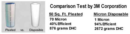 1 Micron vs Pleated Filter Comparison