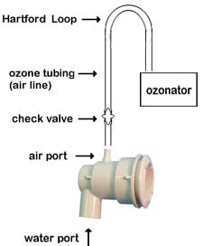 Install Ozone Jet in Hot Tub