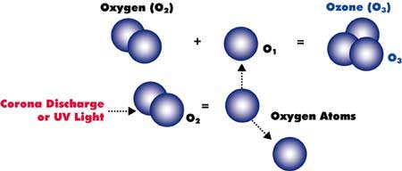 Oxygen to Ozone Gas for Hot Tubs